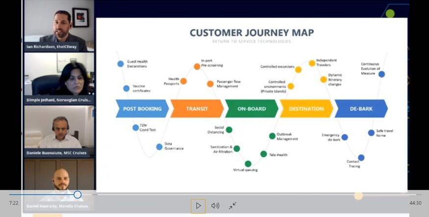 STC Virtual Tech & Innovation: Return to Service Technologies